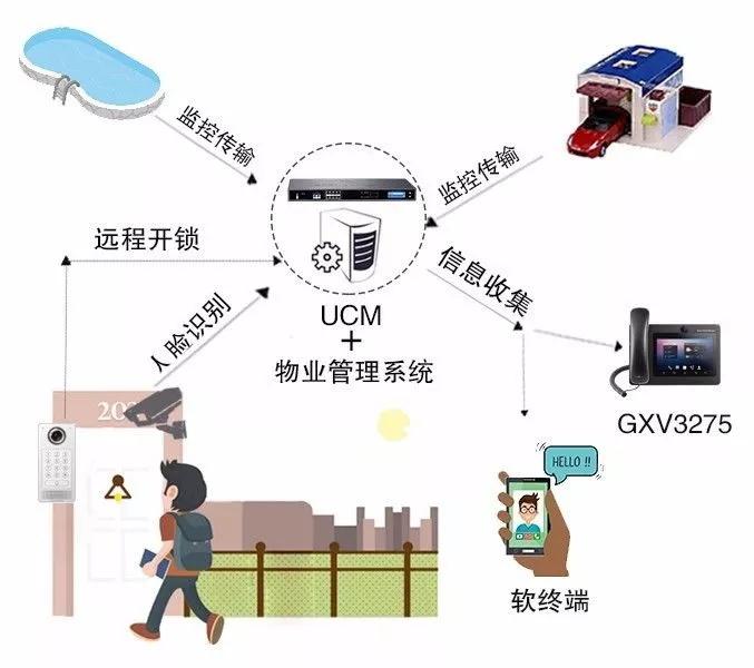 视频会议 GVC3200 GVC3202 GVC3210 GXV3275 GXP1610 GXP1615 GXP1620 GXP1625 GXP1628 GXP1630 GXP1760 GXP1760W GXP1780 GXP1782 GXV3240 UCM6510 UCM6208 UCM6204 UCM6202 GXP2170 GXP2130 GXP2135 GXW4108 GXW4008 GXW4104 HT801 HT802 HT812 HT814 HT818 HT503 GXW4248 GXW4216 GXW4224 GXW4232 GXP2140 GXP2160 DP750 DP720 ip电话机 网络 voip 电话 ip电话 IP-PBX IPPBX 电话交换机 程控交换机 语音交换机 语音通讯 融合通讯 统一通讯 VOIP 语音网关 潮流语音网关 IAD ATA 苏州众立云通 潮流IP话机 AVAYA 潮流网络 Grandstream 潮流网络经销商 Grandstream代理商 潮流网络代理商 深圳潮流网络 可视电话 视频电话