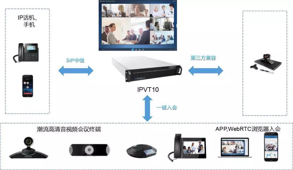 IP电话机 视频会议 语音网关 IPPBX Grandstream
